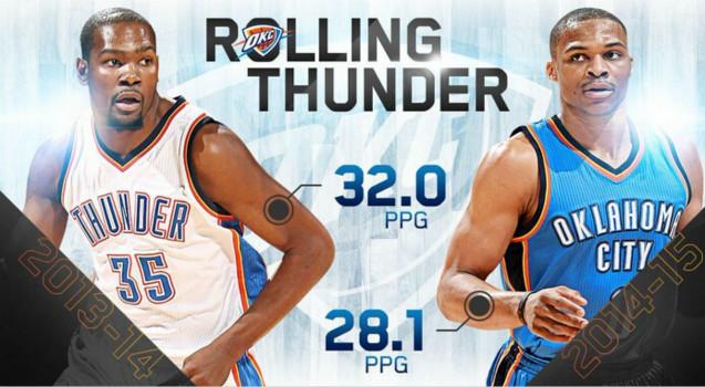 北京时间4月16日,2014-15赛季的NBA常规赛即将结束,雷霆后卫拉塞尔-威斯布鲁克荣膺本赛季得分王。 本赛季,威斯布鲁克场均砍下28.1分,位列全联盟第一,这是他职业生涯首次当选赛季得分王。 威斯布鲁克本赛季共为雷霆出场67次,场均上场34.4分钟得到28.1分7.3个篮板8.6次助攻。 此外,火箭后卫詹姆斯-哈登(场均27.