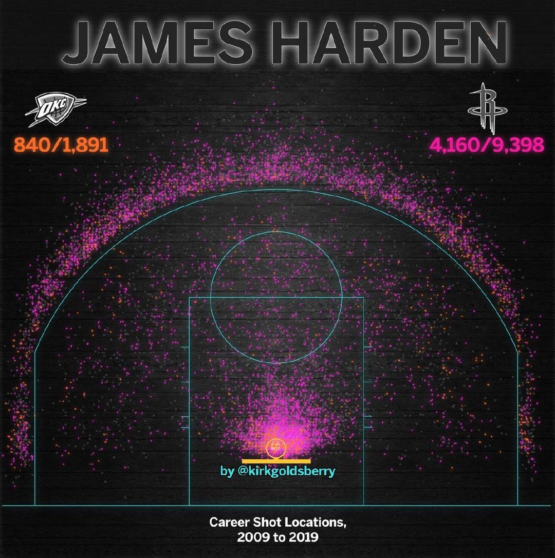 魔球转化!哈登职业生涯常规赛至今投篮热图展示