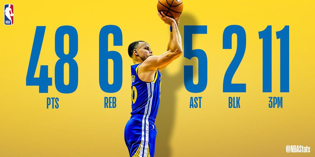 NBA官方评选今日最佳数据:库里11记三分砍48分成功当选 NBA新闻