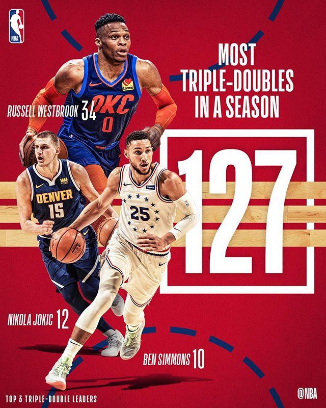 本赛季常规赛共出现127次三双,创联盟新纪录 NBA新闻