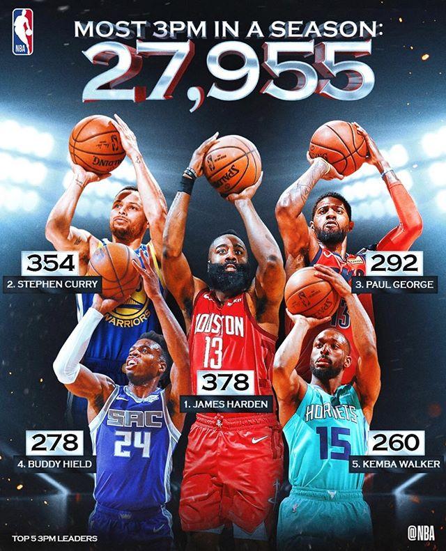 本季所有球员共命中27955记三分球,创造联盟新纪录 NBA新闻