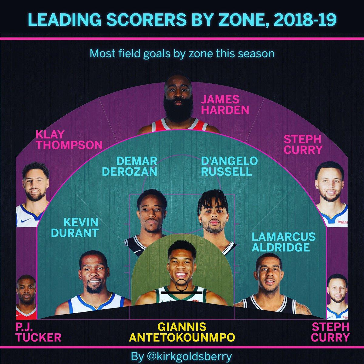 数据分析师公布本赛季球场各个位置进球数最多的球员名单 NBA新闻