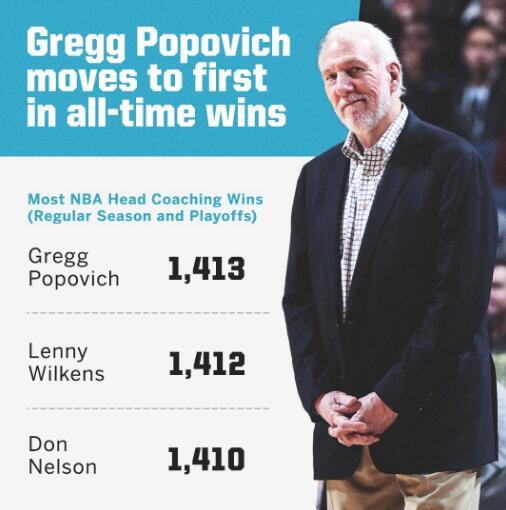 波波维奇执教总胜场数超越威尔肯斯,独占历史第一位 NBA新闻