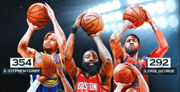 得三分者得天下!三分球表现更好的球队均拿下G1 NBA新闻