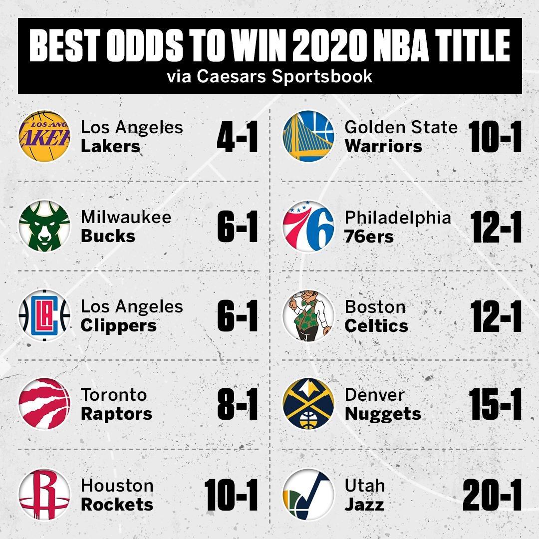 媒体晒出明年NBA夺冠赔率:湖人第一,雄鹿快船大热