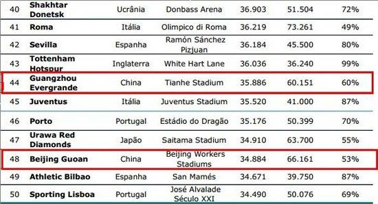中超4队入全球上座率百高榜恒大亚洲第1
