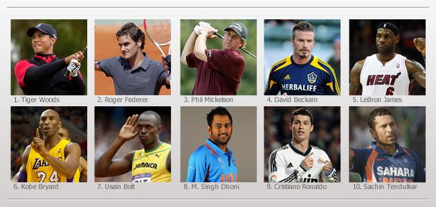 C罗入选福布斯十大最具价值运动员