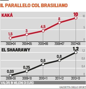 沙拉维年薪增速超当年卡卡