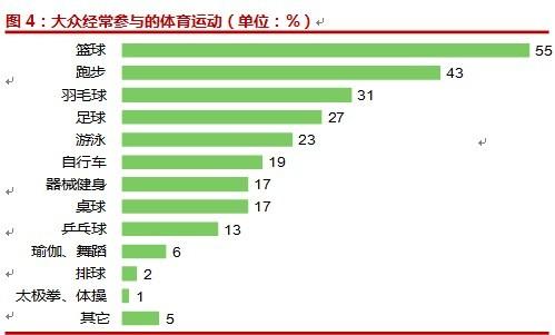 峰会调查:篮球和跑步成最受欢迎运动方式