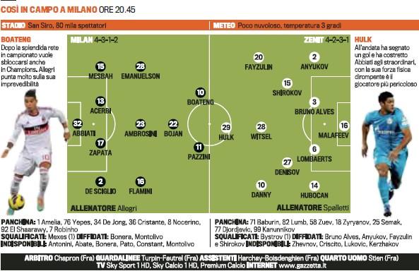 米兰VS圣彼得堡泽尼特首发预测