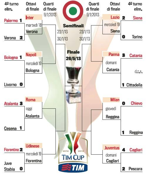 意大利杯1/8决赛对阵形势公布
