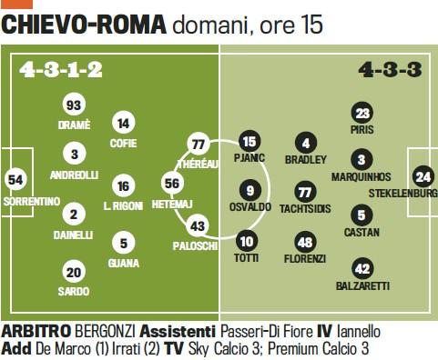 切沃VS罗马首发预测:德罗西因伤缺战