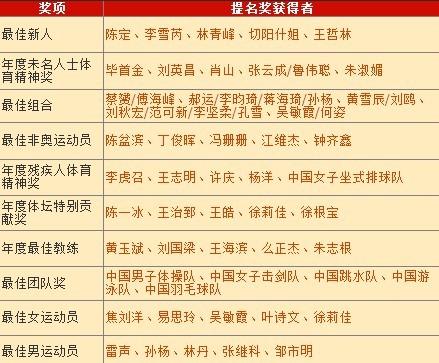 孙杨林丹领衔年度体坛风云人物提名奖