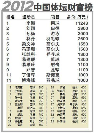 2012体坛财富榜出炉:阿联排名第七