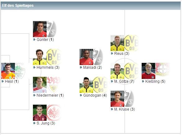 德甲第22轮最佳阵容:罗伊斯最佳球员