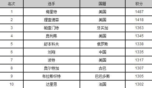 110米栏排名:刘翔第六梅里特榜首