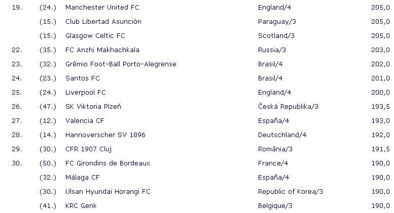IFFHS世界俱乐部排名公布:切尔西称王