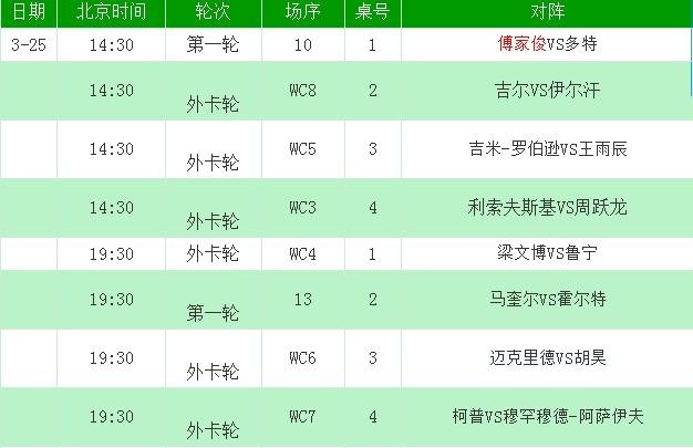 中国公开赛赛程:傅家俊揭幕战对多特