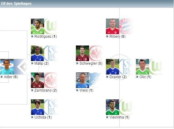 德甲第25轮最佳阵容:沙尔克三人入选