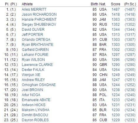 刘翔世界排名上周第6位本周跌出前400