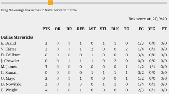 强!动态NBA比赛数据表诞生