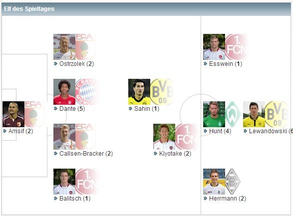 德甲第26轮最佳阵容:沙欣最佳球员