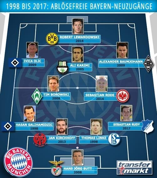 拜仁慕尼黑近20年免签阵容:莱万奥利奇领衔