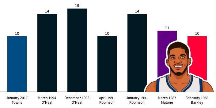 唐斯單月10次20+10,奧胖後首位二年級球員
