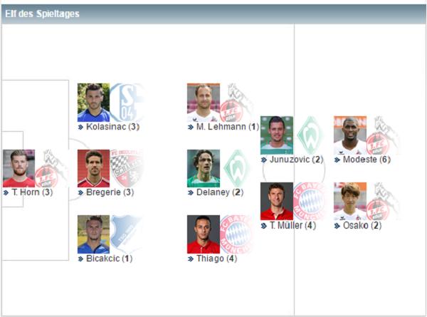 踢球者德甲第25轮最佳阵容:蒂亚戈和穆勒领衔