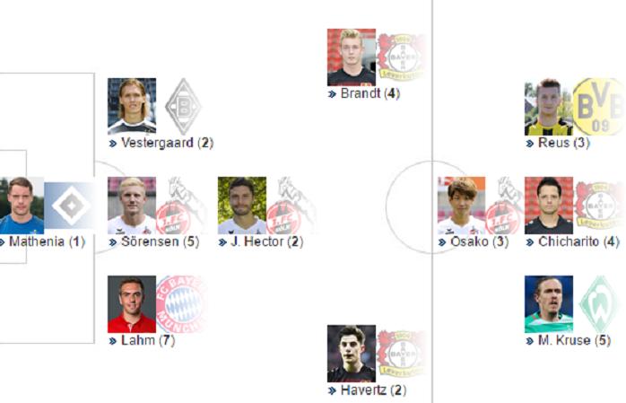 踢球者德甲收官战最佳阵容:拉姆和罗伊斯领衔