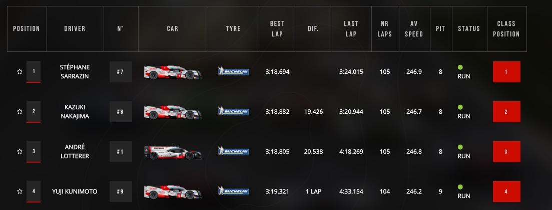 勒芒7H:丰田1-2领跑,董荷斌车组LMP2组第3