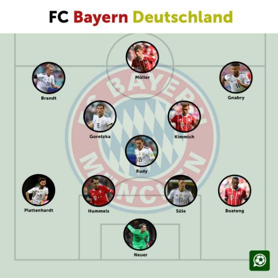 重回本土化?德媒猜测拜仁有望明年排出全德国球员阵容
