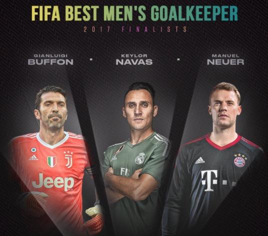 FIFA2017年度最佳门将三人候选:布冯、诺伊尔和纳瓦斯