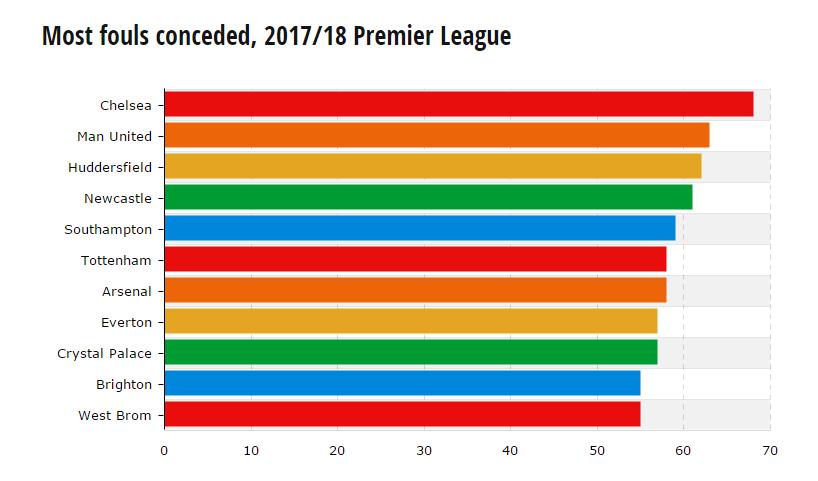 统计表明切尔西和曼联为英超犯规最多的球队