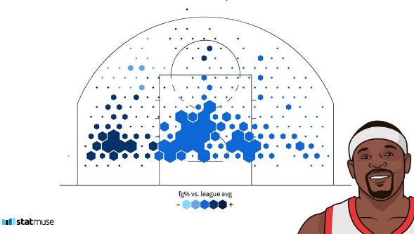 媒体晒兰多夫当选进步最快球员赛季投篮热图