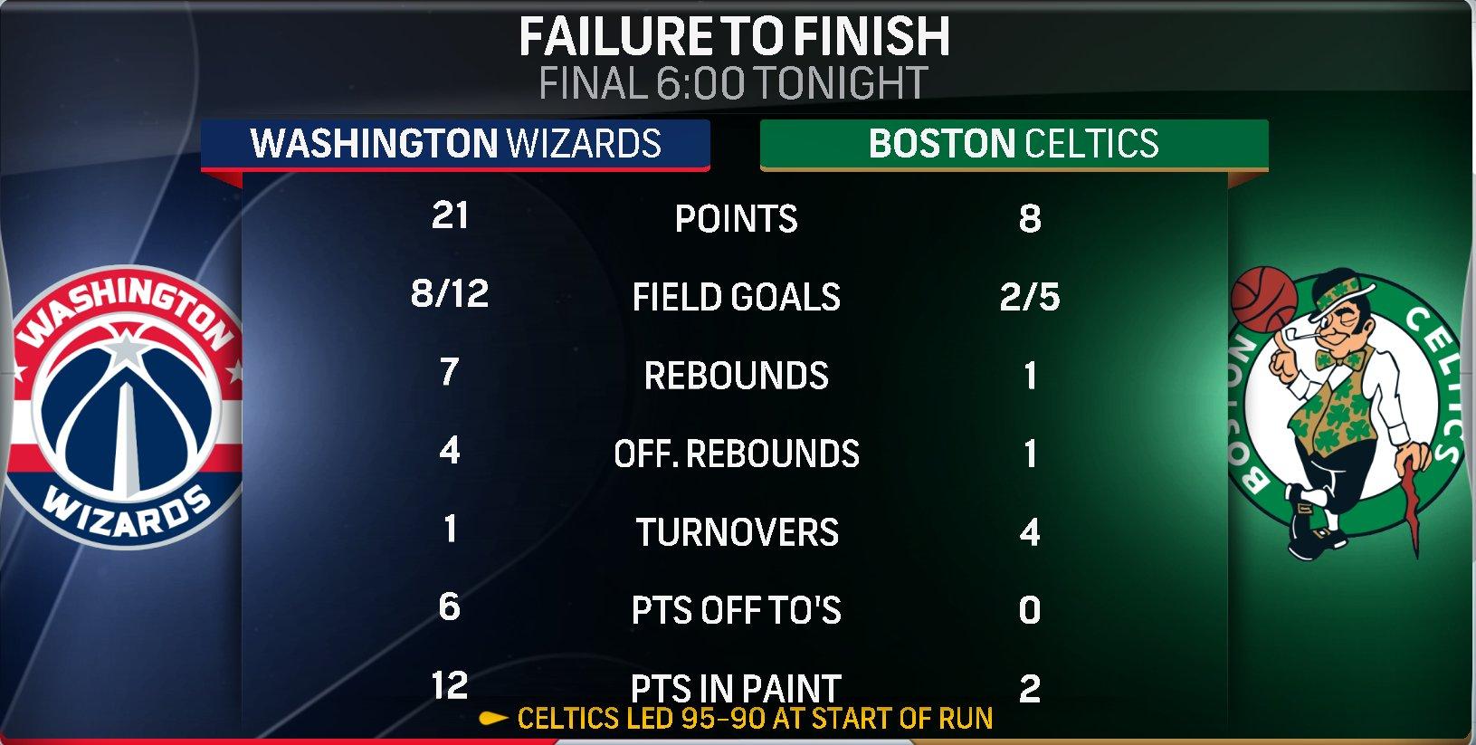 绿军和奇才最后6分钟数据对比:得分8比21,篮板1比7