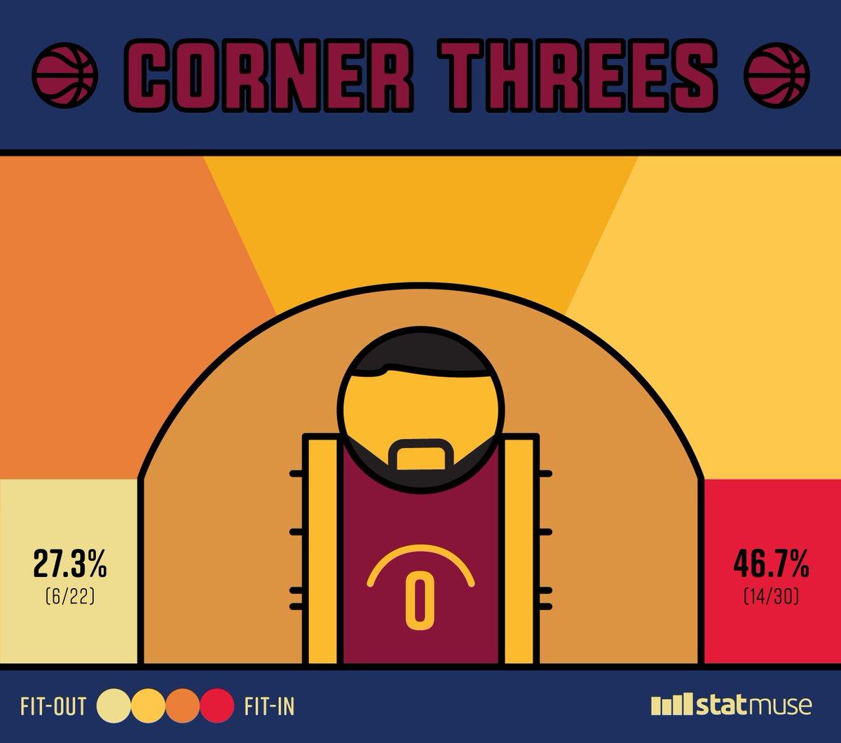 乐福本赛季左侧底角三分命中率远高于右侧