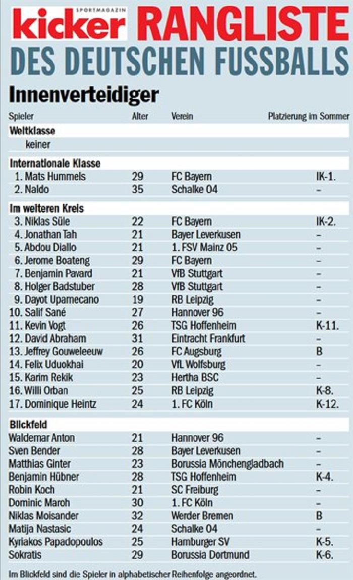 踢球者德甲上半程中卫评级:胡梅尔斯和纳尔多洲际级