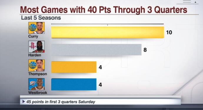 库里近5个赛季10次三节40+,联盟第一
