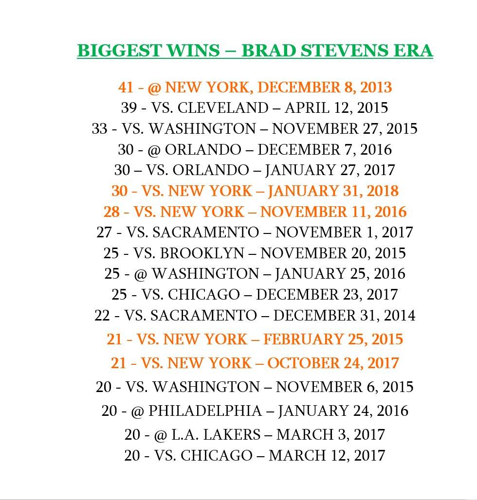 史蒂文斯对阵尼克斯已经取得5场净胜20分以上的胜利