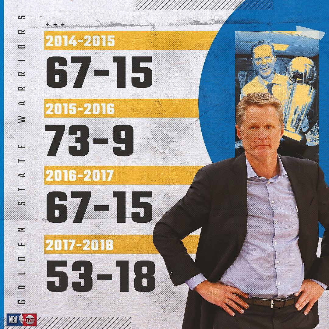 勇士本赛季18负,近4年来输球场次最多
