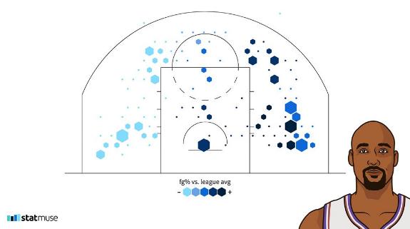 卡尔-马龙爵士生涯两次总决赛投篮热图来了