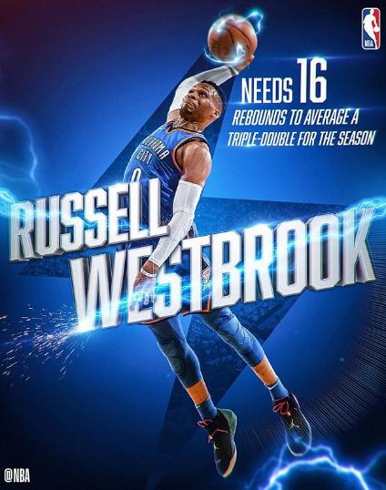 NBA官方:威少今天抢16篮板就能再次完成场均三双