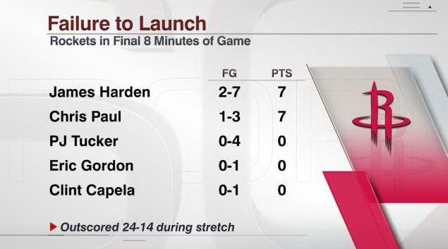 火箭第四节投篮命中率仅为24%,赛季第二低
