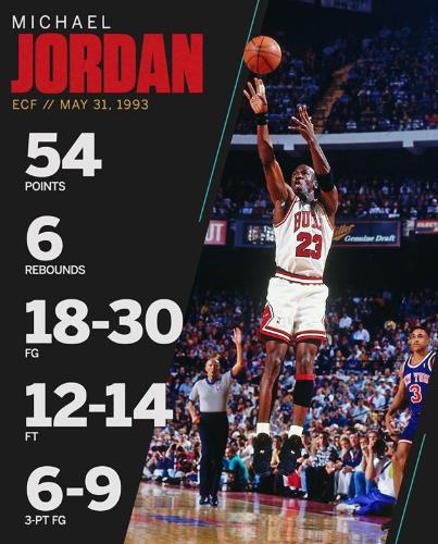历史上的今天:乔丹全场命中6三分狂砍54分