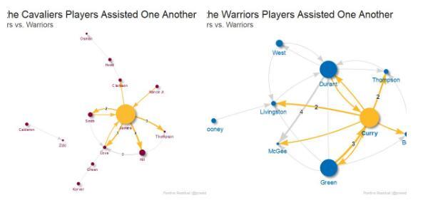 媒体发图对比两队本场比赛助攻数据详细分布