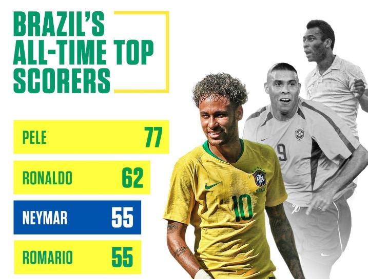 内马尔追平罗马里奥,并列巴西国家队历史射手榜第三
