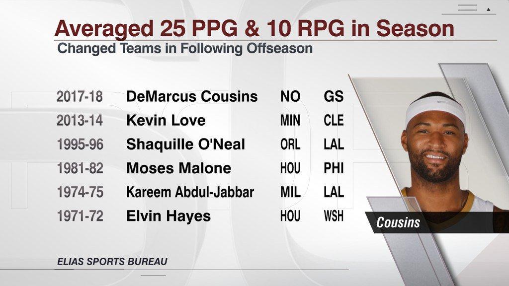 考辛斯成为历史第6位单赛季场均25+10后,休赛期换队球员