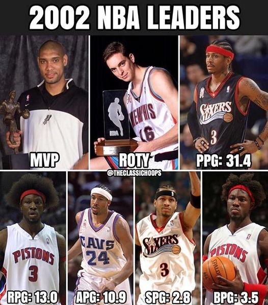 媒体发图展示2001-02赛季NBA各项数据领跑者和奖项