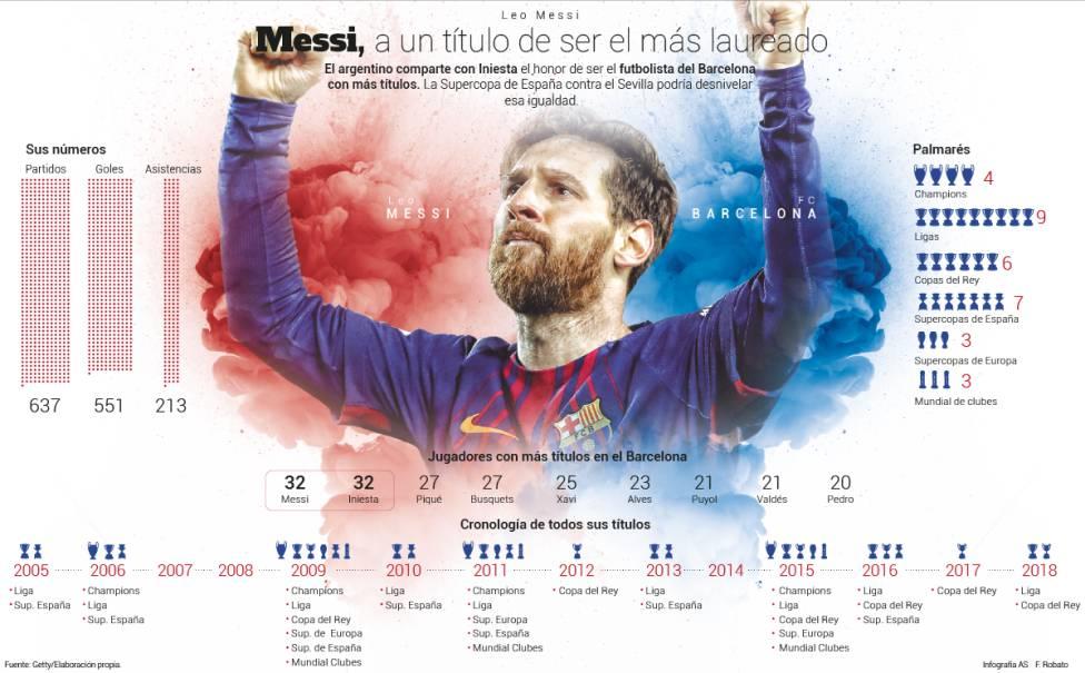 若周末夺冠,梅西将问鼎为巴萨赢得最多冠军的球员